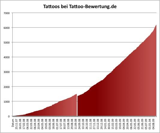 Tattoo Statistik
